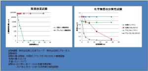 試験データ(グラフ)